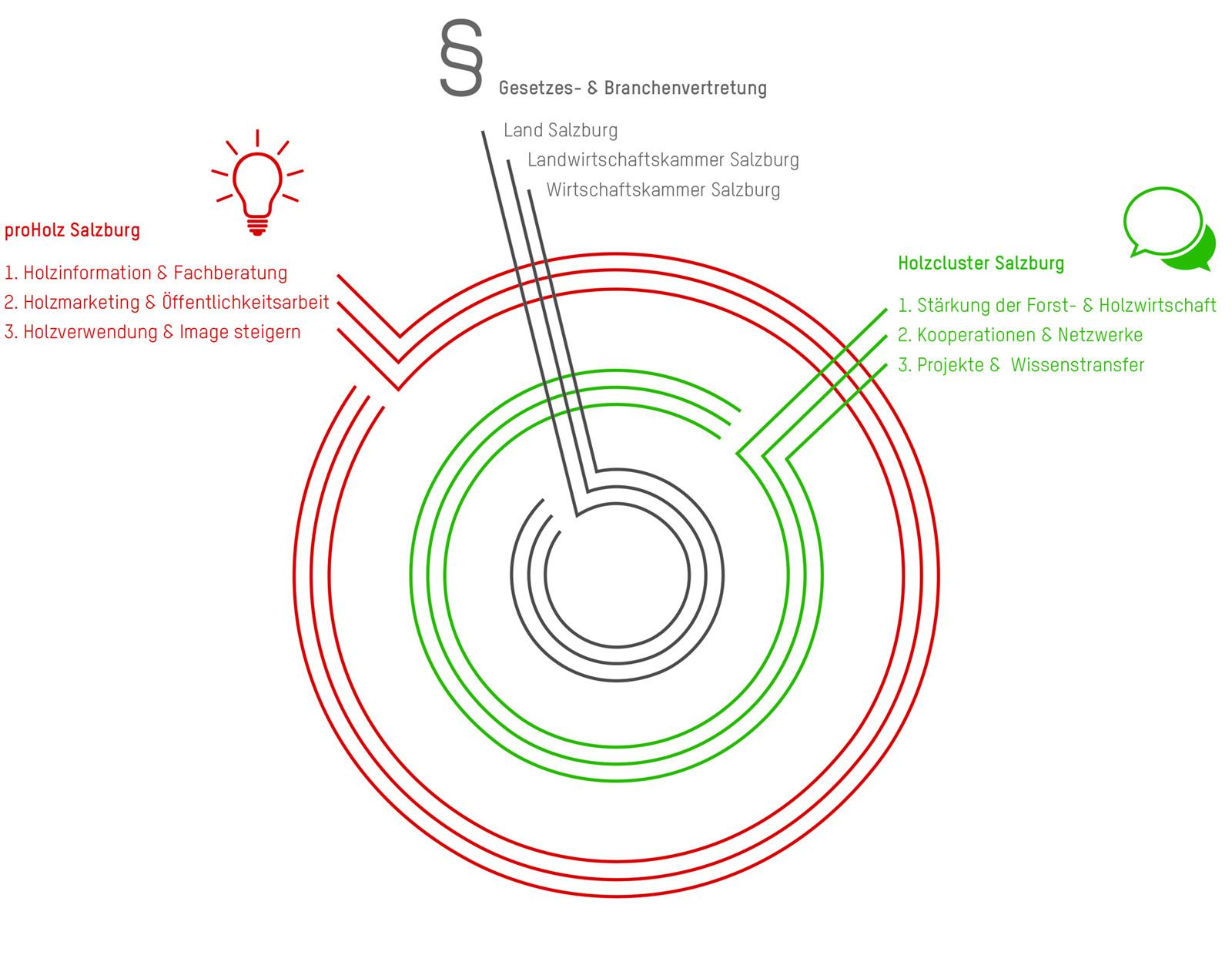 Organisation Grafik